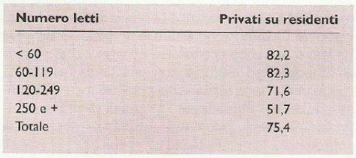 Quota alberghiera nelle RSA
