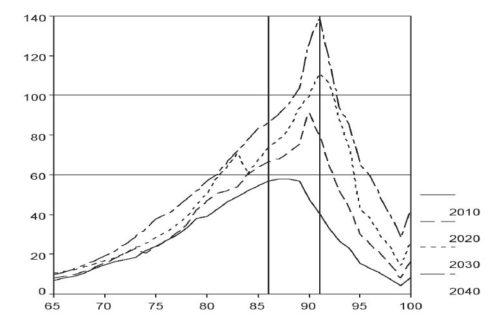 Distribuzione per età della popolazione anziana non autosufficiente dal 2010 al 2040.