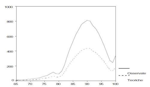 Distribuzione dei decessi su 44mila residenti nelle RSA Lombarde al 1998: