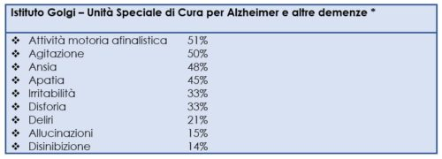 Disturbi non cognitivi rilevati nei pazienti afferenti al Nucleo Alzheimer