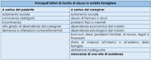 Principali fattori di rischio di abuso in ambito famigliare