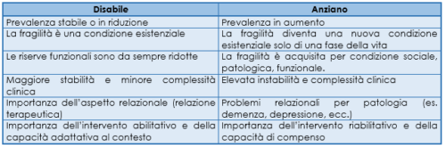 Differenze fra le diverse fragilità