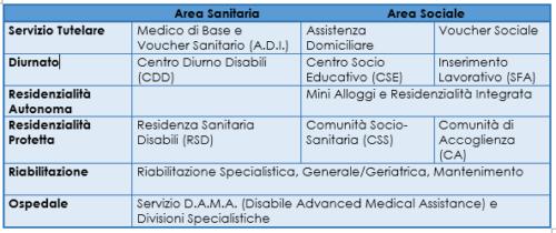 Rete dei Servizi per Disabili in Lombardia