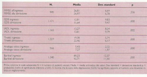 Risultati della degenza al Day Hospital : confronto fra valori medi all'ingresso e alla dimissione rilevati fra il 1993 e il 2003