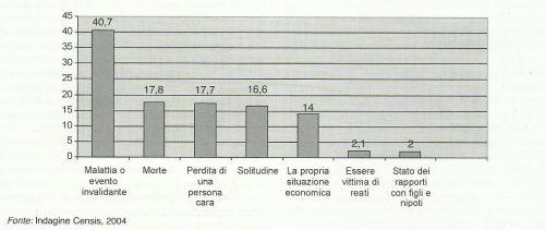 i bisogni degli anziani (valori%)