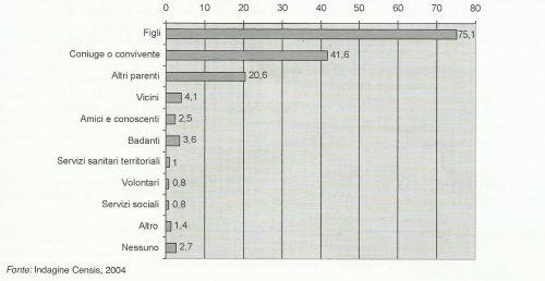Soggetto che fornisce assistenza in caso di necessità (valori %)