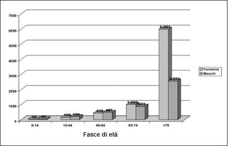 Numero degli assistiti al domicilio dalle cure domiciliari, suddivisi per fasce di età e sesso