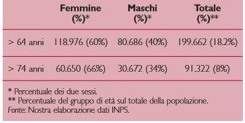 Distribuzione della popolazione assistita per sesso e per età nell'ASL di Brescia (2006)