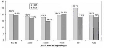 """Diffusione della povertà per classe d'età del capofamiglia, 1995 e 2006. Fonte: nostre elaborazioni su """"Banca d'Italia, I bilanci delle famiglie italiane, 1995 e 2006"""