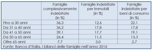 Tasso di famiglie indebitate per tipo di indebitamento per classe di età del capofamiglia.