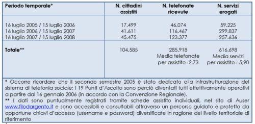 Chiamate telefoniche, servizi erogati, cittadini assistiti (2005-2008)