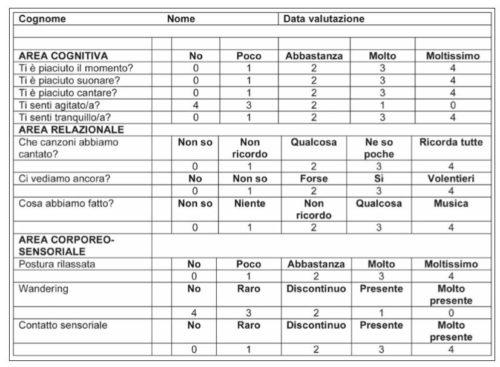 Scheda di valutazione individuale dell'intervento di musicoterapia.