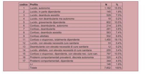 Profili di autonomia attribuiti tramite la scheda S.Va.M.A. (ULSS 4-6-16 - anno 2010).