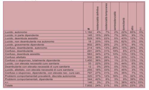 Matrice profilo/progetto assistenziale in 7,602 UVMD (ULSS 4-6-16 - anno 2010).