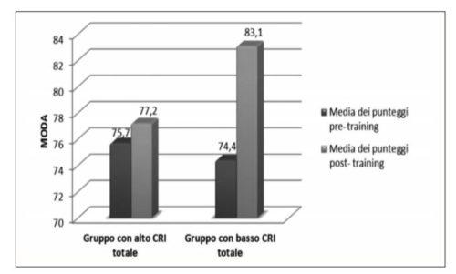 Confronto tra la media dei punteggi al MODA nella fase pre-training e post-training nei due gruppi di pazienti con alto e basso CRI