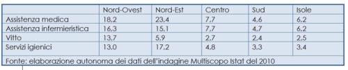 Rapporto tra valutazioni positive e valutazioni negative di alcuni aspetti del ricovero ospedaliero per area geografica