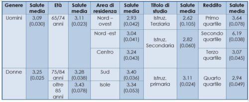 Valori di salute media (da 5 cattiva salute a 1 ottima salute) alla prima ondata (1994) per categorie delle variabili di controllo e dei predittori di interesse (tra parentesi l'errore standard)