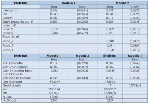 Modelli di curve di crescita per la salute auto-percepita: stime full maximum likelihood dei coefficienti beta (con Intervallo di confidenza al 95% tra parentesi), delle componenti varianza e misure di bontà di adattamento dei modelli