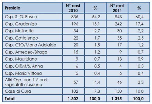 Segnalazioni di cure continuative da parte dei presidi ospedalieri: confronto 2010-2011