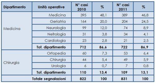 Segnalazioni di cure continuative dai dipartimenti medico e chirurgico dell'Ospedale San G. Bosco