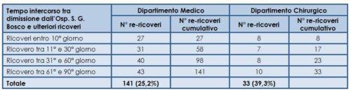 Ulteriori ricoveri ospedalieri a tre mesi dalla dimissione dall'Ospedale San G. Bosco