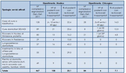 """Pazienti che hanno avuto ricoveri ospedalieri ripetuti valutati a rischio """"inappropriatezza"""""""