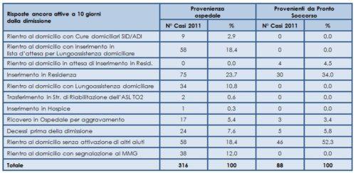 Destinazione dei pazienti dimessi dai Nuclei di Deospedalizzazione Protetta della RSA Botticelli e Ospedale di Settimo