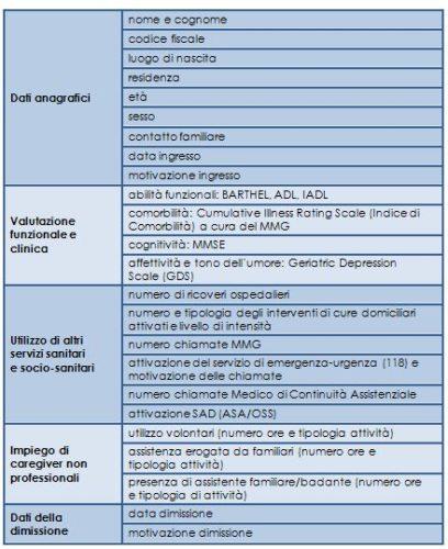 Quadro sintetico indicatori di verifica funzionalità Comunità Residenziale