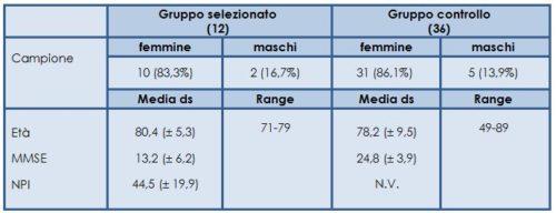Caratteristiche demografiche e cliniche del gruppo selezionato e di controllo