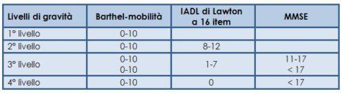 L'impairment funzionale nelle persone in età lavorativa ed i livelli di gravità