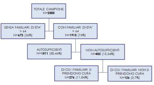 Stratificazione del campione sulla base di età, condizione di autosufficienza e assistenza da parte dei familiar