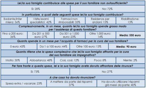 Impatto dell'assistenza di un ANA sul budget di una famiglia (Campione 300 FANA)