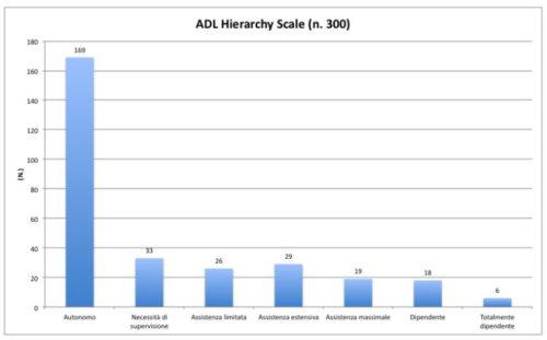 Distribuzione ADL di 300 residenti nelle strutture censite nel Progetto Abitare Leggero