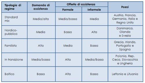 Tipologia dei regimi di assistenza agli anziani in Europa. Adattato da Lamura et al., 2007; Nies et al., 2013