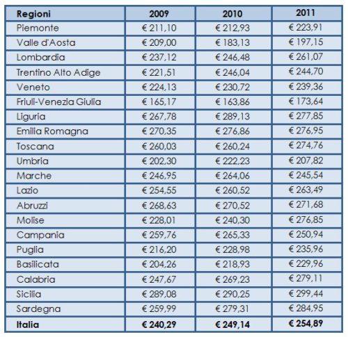 Costo medio lordo per giornata di degenza (anni: 2009-2011)