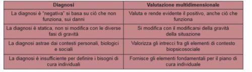 Caratteristiche della diagnosi e della valutazione multidimensionale a confronto