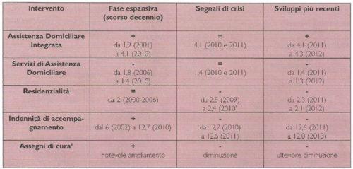Andamento della copertura dei servizi e degli interventi per anziani non autosufficienti in Italia, utenza come % delle popolazione 65+