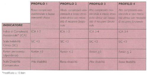 Indicatori, strumenti e criteri per la definizione dei profili per le cure intermedie