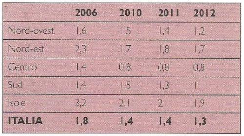 Anziani utenti del Servizio di assistenza domiciliare, anni 2006-2010-2011-2012 (Prevalenza su anziani 65+)
