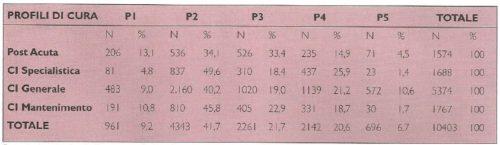 Riclassificazione dei ricoveri dopo l'attribuzione del profilo di ingresso (10.403)