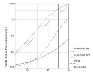 Perdita % di autonomia funzionale (Iadl) per età.