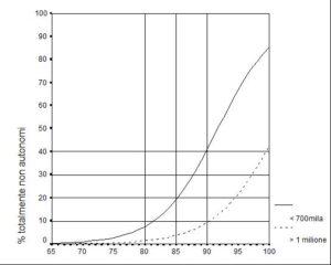 Quota (%) di totalmente non autonomi per età e reddito equivalente
