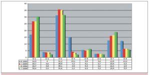 Distribuzione per classe di gravità delle giornate SOSIA tariffate nel primo semestre 2005 e confronto con i semestri precedenti.