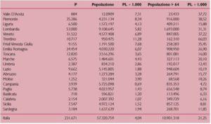 Dati ISTAT su offerta di posti letto residenziali in Italia