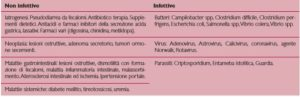 Cause di diarrea da considerare nel paziente anziano (Bennet e Greenough,1999)