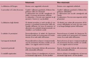 Criteri distintivi di un servizio relazionale.