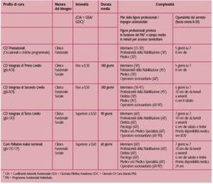 Standard qualificanti i LEA Cure Domiciliari