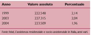 Persone con almeno 65 anni ospiti in strutture residenziali 1, anni vari