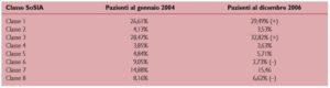 Evoluzione nel tempo delle condizioni di gravità degli ospiti delle RSA della provincia di Brescia.