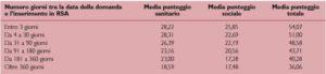 Rapporto tra durata dell'attesa per il ricovero in lista d'attesa e punteggio funzionale e sociale.